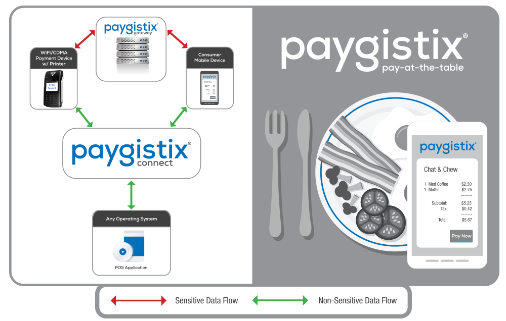 paygistix pay at the table